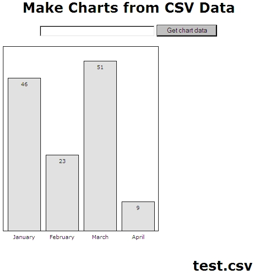 Bar Chart made from CSV data with in-the-bar labels
