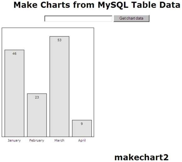 Make Bar Chart from MySQL Table Data