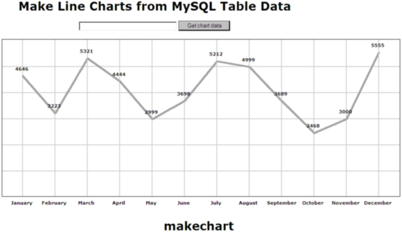 Drawing Lines Using Css : Make line chart from mysql table data